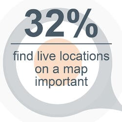 32 percent live locations important
