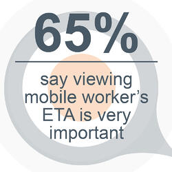 65 percent mobile workers ETA