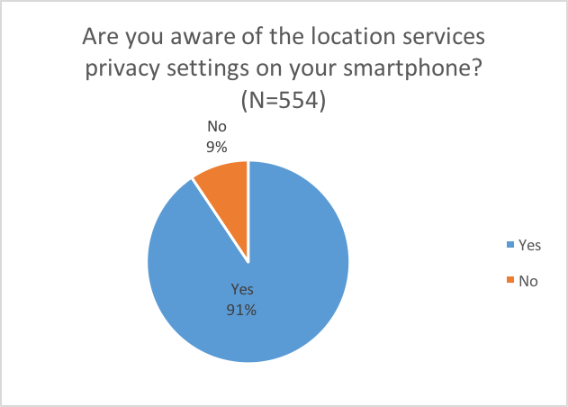 Localz Survey Results:80 Percent of Smartphone Users Enable Location Services