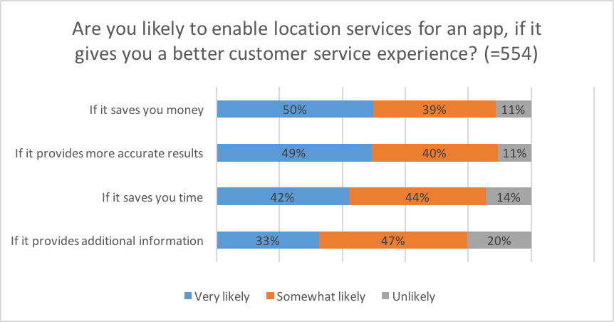 Localz Survey Results: 80 Percent of Smartphone Users Enable Location Services