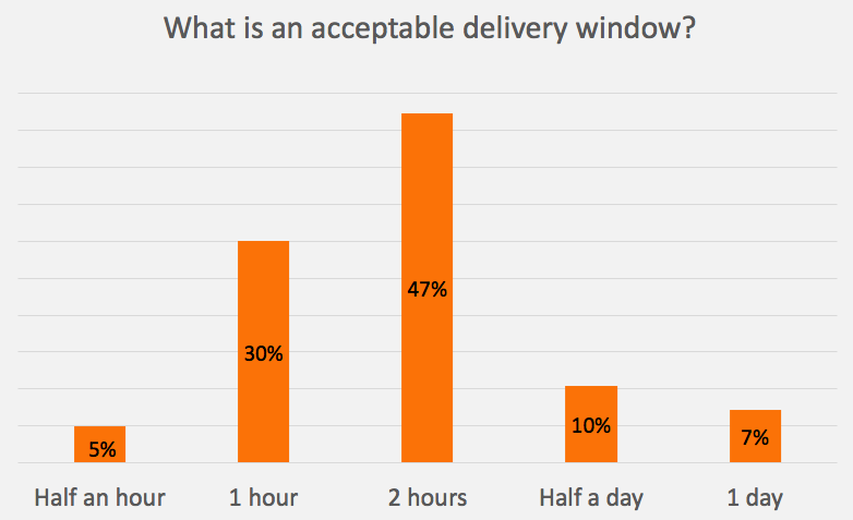 2 hours minimum acceptable last mile delivery window