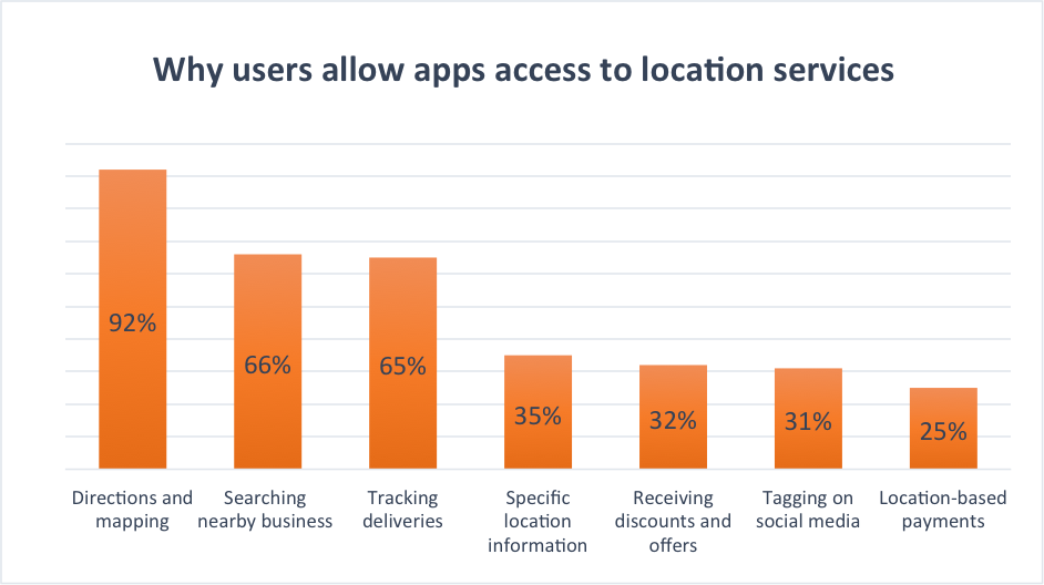 smartphone users allow access to location services geofence capability