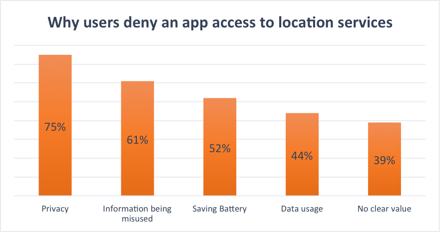 why users deny access to location services. Privacy concerns. Battery Life.